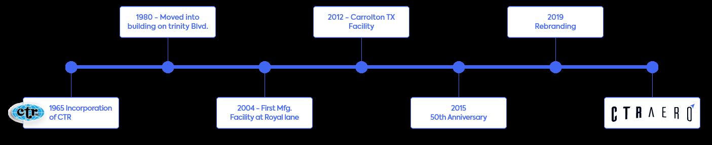 CTR_Timeline